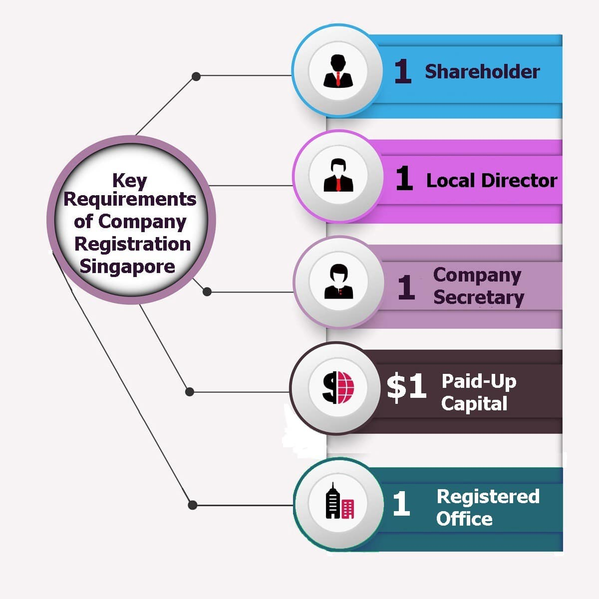 Key Requirements of Business Registration in Singapore